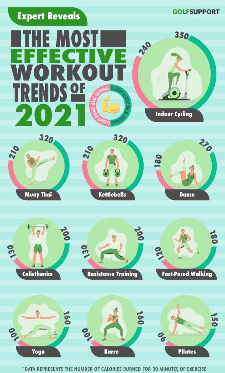 Τα κορυφαία workout trends του 2021